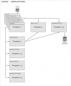 InnoEP Aufbau-Plattform