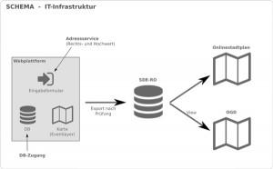InnoEP IT-Infrastruktur