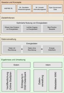 Bearbeitungsstruktur Datenveröffentlichung