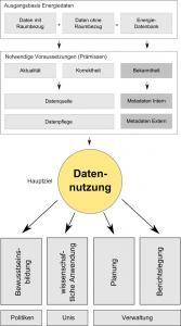 Zieldefinition Datenveröffentilchung
